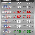 Keep an eye on exchange rates with Citi Foreign Exchange Rates app for iPhone