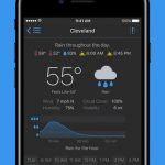 Partly Sunny app for iPhone Review
